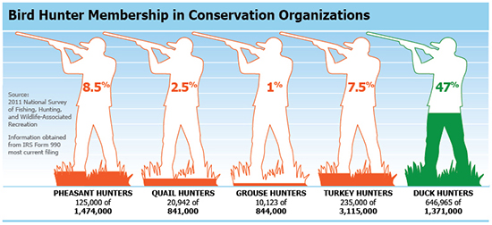 Bird Hunter Membership in Conservation