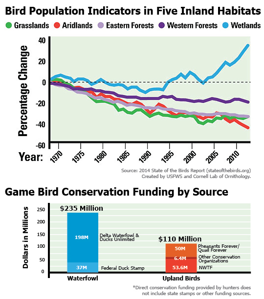 Upland Bird Conservation Funding